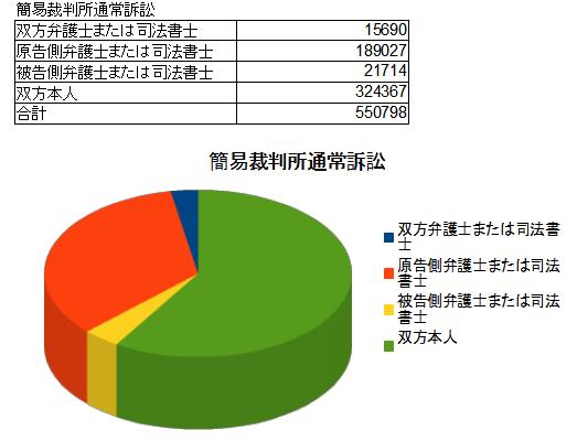 簡易裁判所通常訴訟司法統計