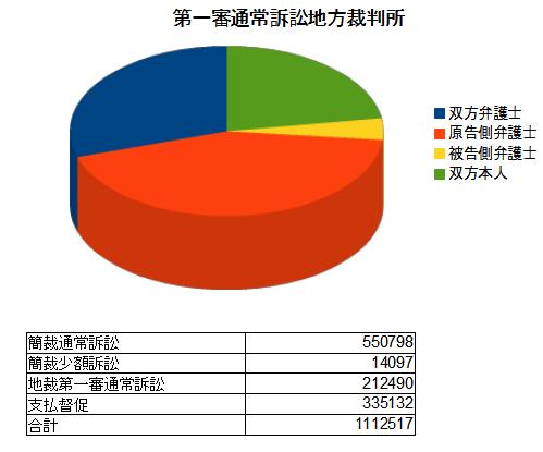 地方裁判所の第一審司法統計